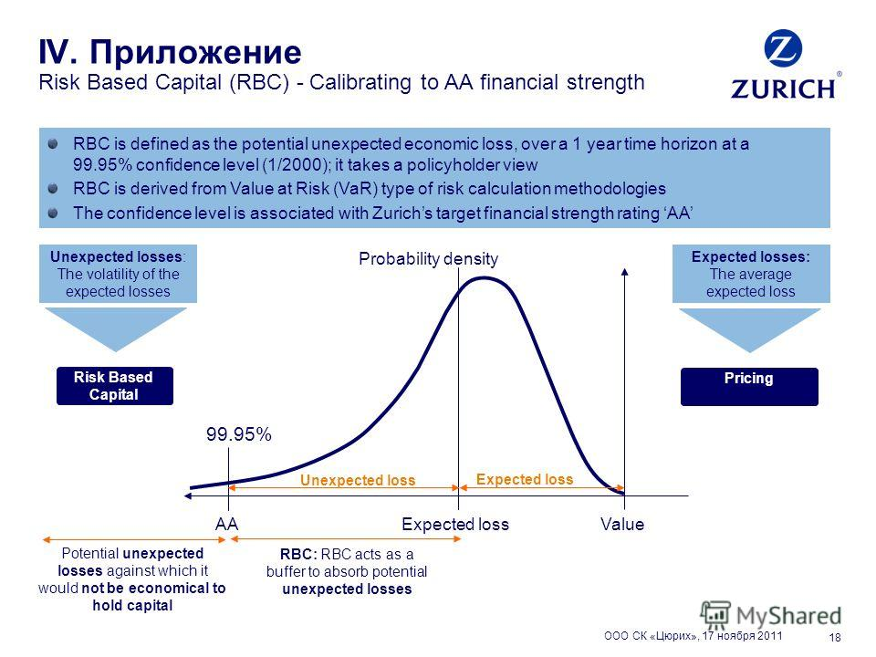 18 ООО СК «Цюрих», 17 ноября 2011 IV. Приложение Risk Based Capital (RBC) - Calibrating to AA financial strength RBC: RBC acts as a buffer to absorb potential unexpected losses AAValue Probability density 99.95% Expected loss Potential unexpected los