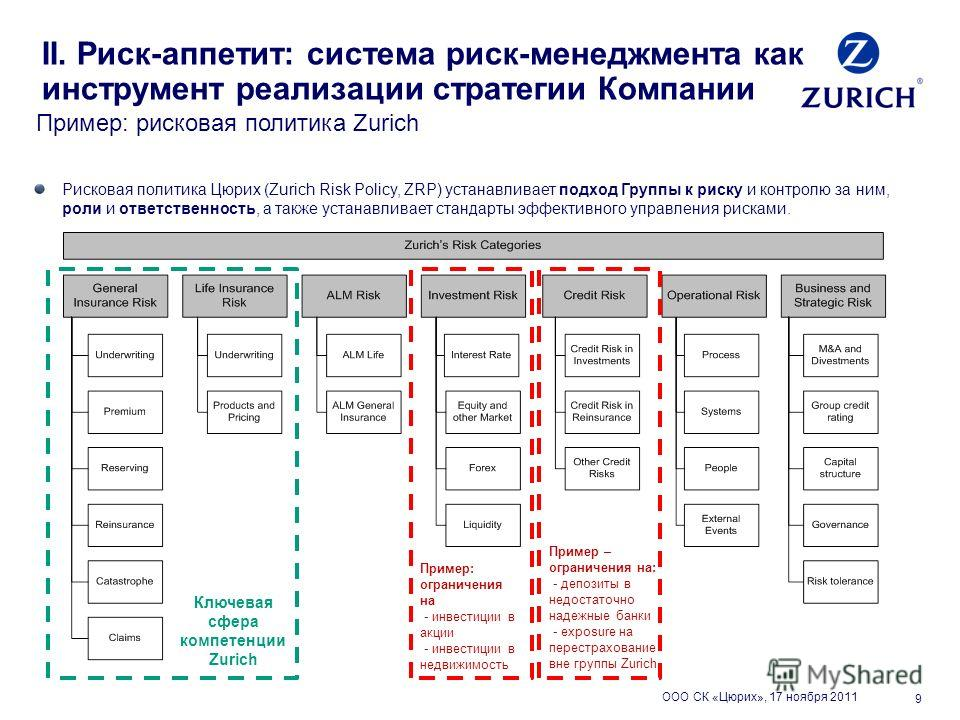 9 Рисковая политика Цюрих (Zurich Risk Policy, ZRP) устанавливает подход Группы к риску и контролю за ним, роли и ответственность, а также устанавливает стандарты эффективного управления рисками. Ключевая сфера компетенции Zurich Пример – ограничения