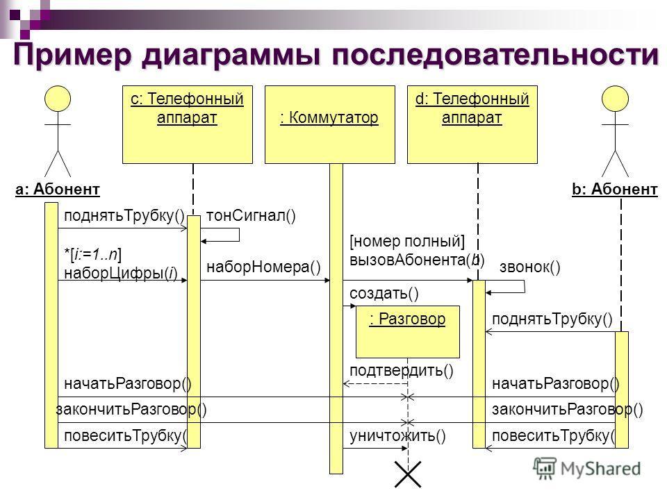 Пример диаграммы последовательности b: Абонент уничтожить()повеситьТрубку() а: Абонент с: Телефонный аппарат d: Телефонный аппарат: Коммутатор поднятьТрубку()тонСигнал() *[i:=1..n] наборЦифры(i) наборНомера() [номер полный] вызовАбонента(b) звонок()
