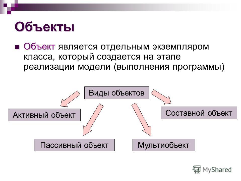 Объекты Объект Объект является отдельным экземпляром класса, который создается на этапе реализации модели (выполнения программы) Виды объектов Мультиобъект Составной объект Пассивный объект Активный объект