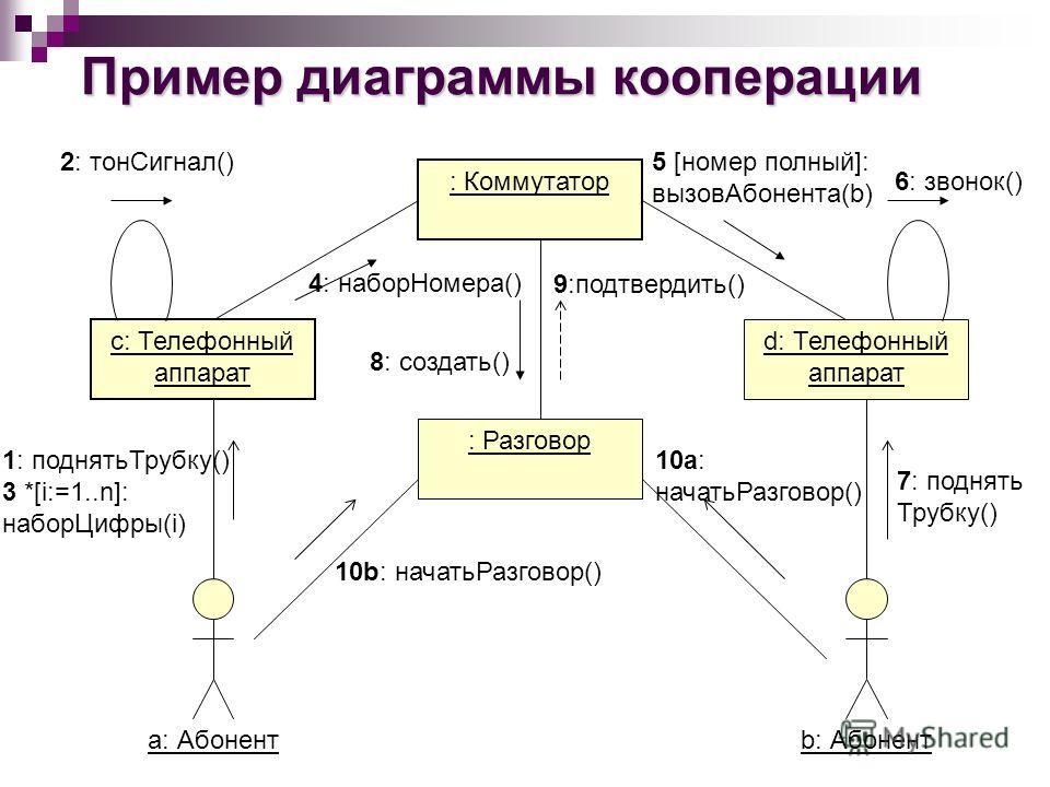 Пример диаграммы кооперации с: Телефонный аппарат d: Телефонный аппарат : Коммутатор : Разговор а: Абонент b: Абонент 1: поднятьТрубку() 3 *[i:=1..n]: наборЦифры(i) 10b: начатьРазговор() 10а: начатьРазговор() 7: поднять Трубку() 9:подтвердить() 8: со