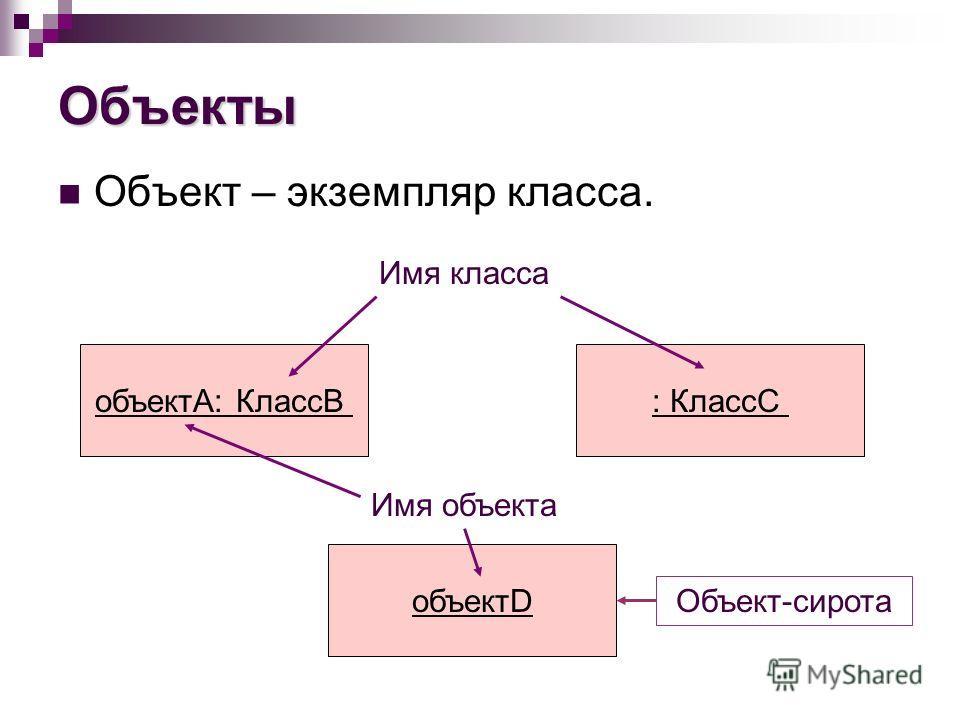Объекты Объект – экземпляр класса. объектА: КлассВ: КлассС объектD Имя класса Имя объекта Объект-сирота