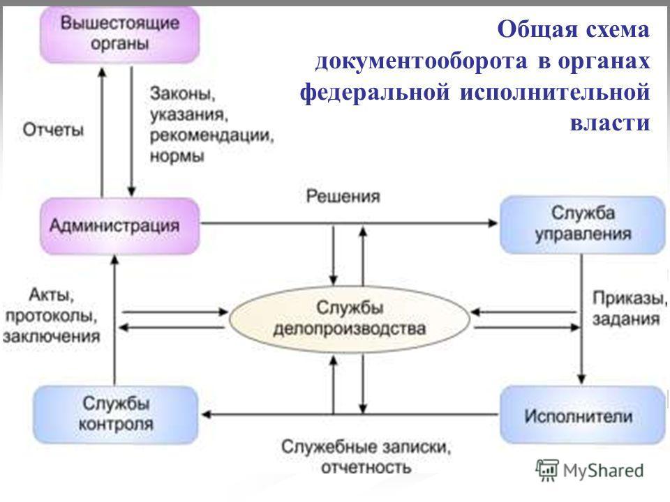 Общая схема документооборота в