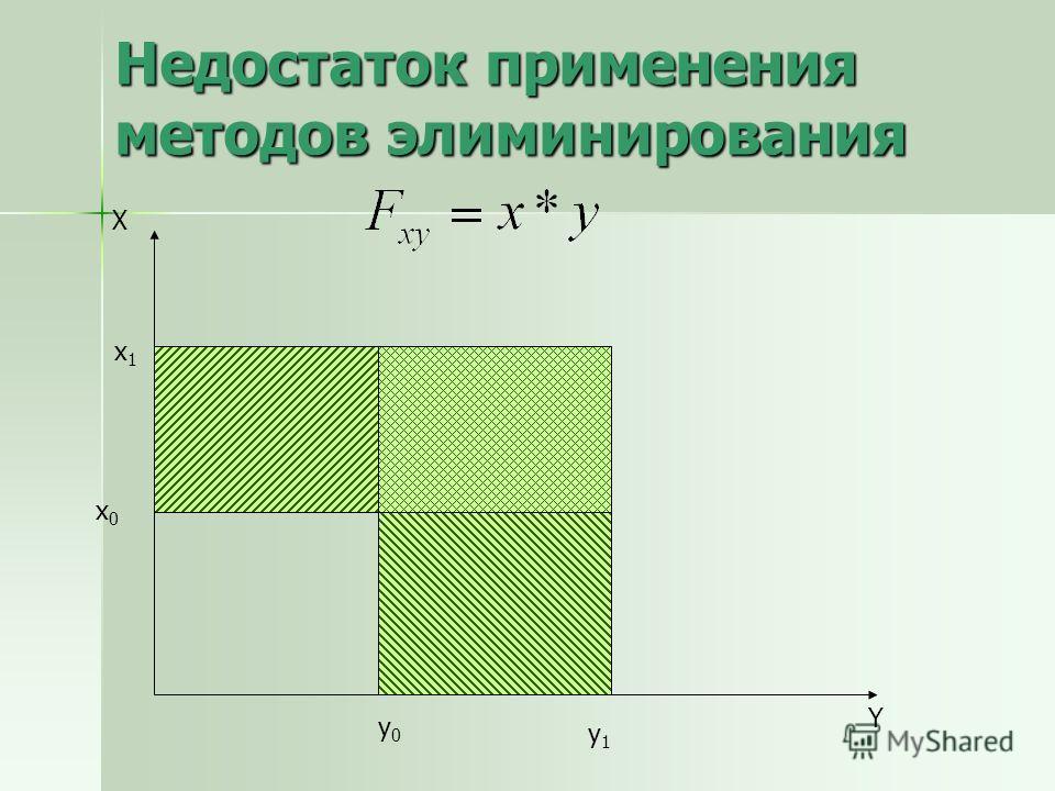 Недостаток применения методов элиминирования Х Y x0x0 y0y0 х1х1 y1y1