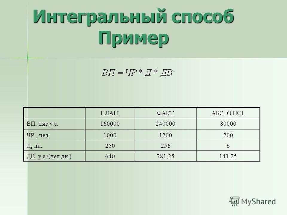Интегральный способ Пример ПЛАН.ФАКТ.АБС. ОТКЛ. ВП, тыс.у.е.16000024000080000 ЧР, чел.10001200200 Д, дн.2502566 ДВ, у.е./(чел.дн.)640781,25141,25
