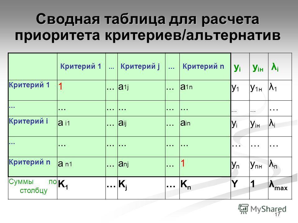 17 Сводная таблица для расчета приоритета критериев/альтернатив Критерий 1... Критерий j...Критерий n yiyi y iн λiλi Критерий 1 1...а 1j...а 1n y1y1 y 1н λ1λ1... … Критерий i а i1...а ij...а in yiyi y iн λiλi... ……… Критерий n а n1...а nj...1ynyn y n