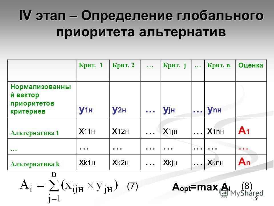 19 IV этап – Определение глобального приоритета альтернатив Крит. 1Крит. 2…Крит. j…Крит. n Оценка Нормализованны й вектор приоритетов критериев y 1н y 2н …y jн …y nн Альтернатива 1 x 11н x 12н …x 1jн …x 1nн A1A1 … ………………… Альтернатива k x k1н x k2н …