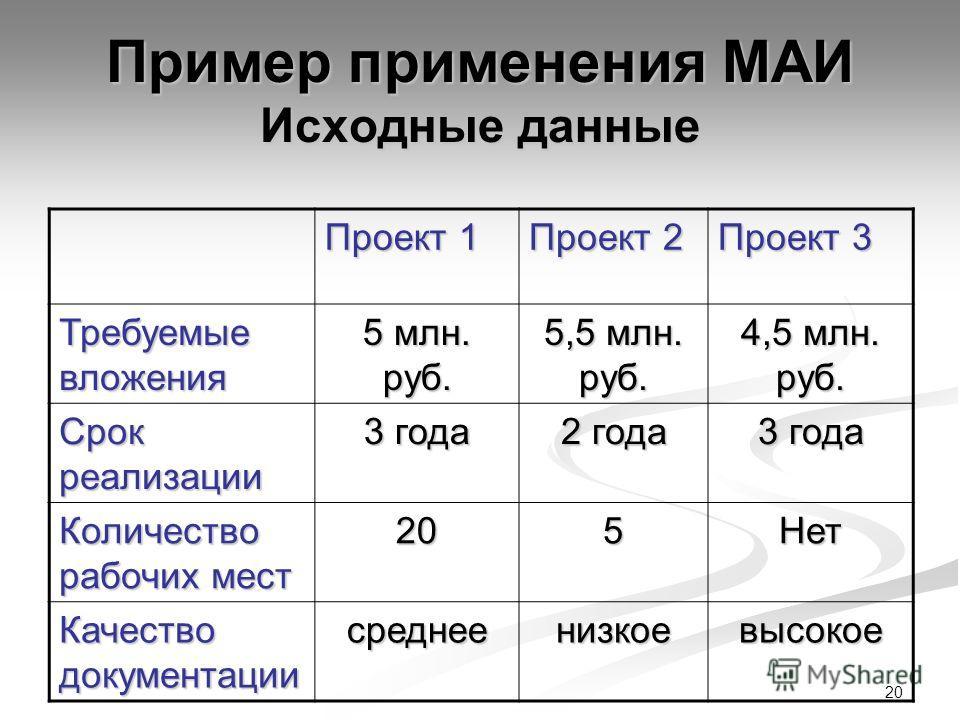 20 Пример применения МАИ Исходные данные Проект 1 Проект 2 Проект 3 Требуемые вложения 5 млн. руб. 5,5 млн. руб. 4,5 млн. руб. Срок реализации 3 года 2 года 3 года Количество рабочих мест 205Нет Качество документации среднеенизкоевысокое