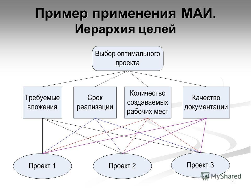 21 Пример применения МАИ. Иерархия целей