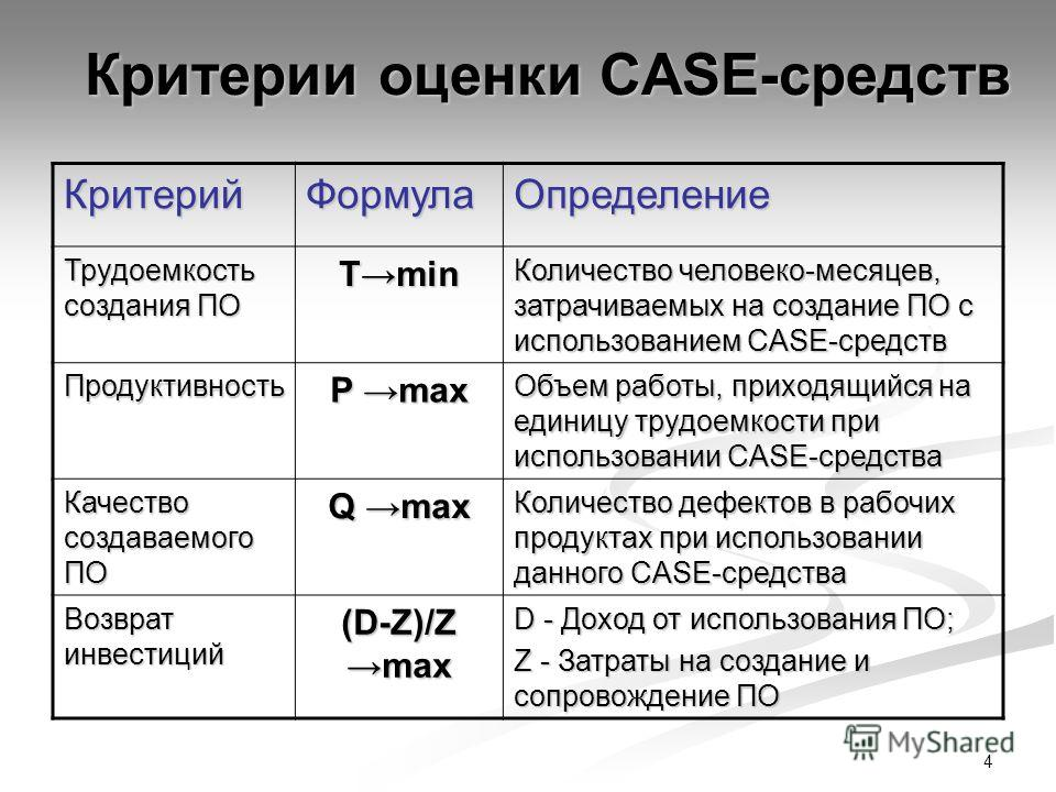 4 Критерии оценки CASE-средств КритерийФормулаОпределение Трудоемкость создания ПО Тmin Количество человеко-месяцев, затрачиваемых на создание ПО с использованием CASE-средств Продуктивность P max Объем работы, приходящийся на единицу трудоемкости пр