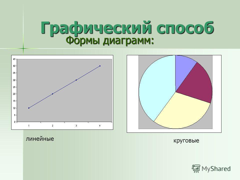 Графический способ Формы диаграмм: линейные круговые