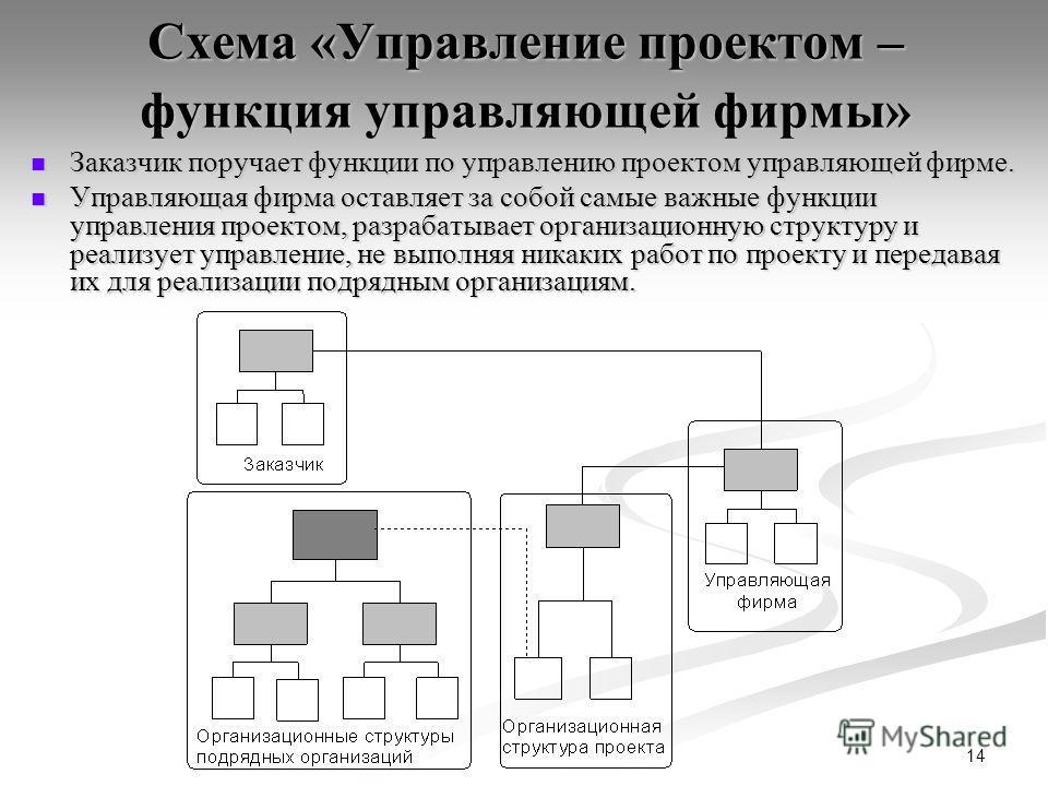 14 Схема «Управление проектом – функция управляющей фирмы» Заказчик поручает функции по управлению проектом управляющей фирме. Заказчик поручает функции по управлению проектом управляющей фирме. Управляющая фирма оставляет за собой самые важные функц