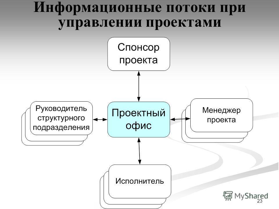 23 Информационные потоки при управлении проектами