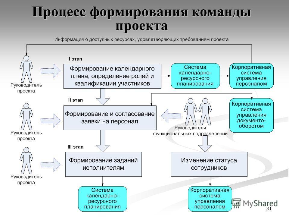 31 Процесс формирования команды проекта