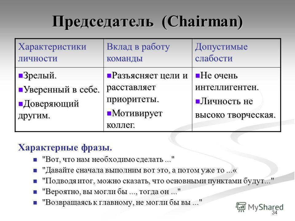 34 Председатель (Chairman) Характерные фразы.