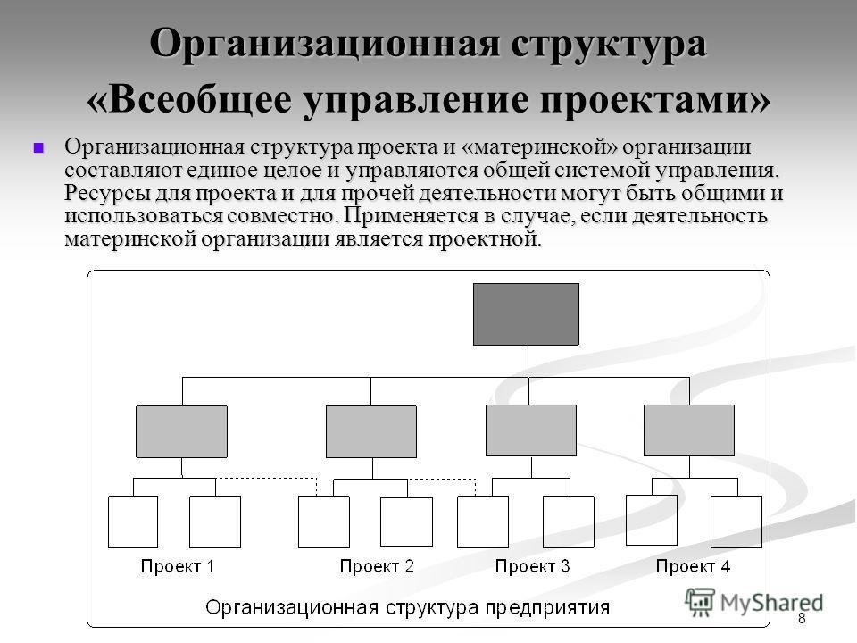 8 Организационная структура «Всеобщее управление проектами» Организационная структура проекта и «материнской» организации составляют единое целое и управляются общей системой управления. Ресурсы для проекта и для прочей деятельности могут быть общими