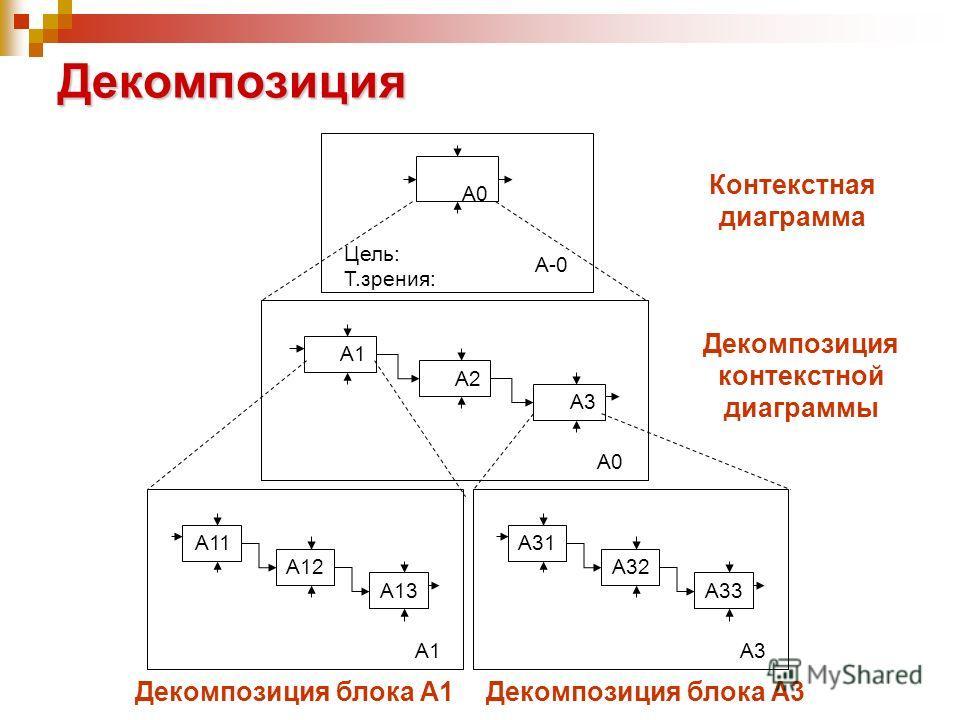 Декомпозиция А0 Цель: Т.зрения: А-0 А1 А3 А2 А0 А11 А13 А12 А1 А31 А33 А32 А3 Контекстная диаграмма Декомпозиция контекстной диаграммы Декомпозиция блока А1Декомпозиция блока А3