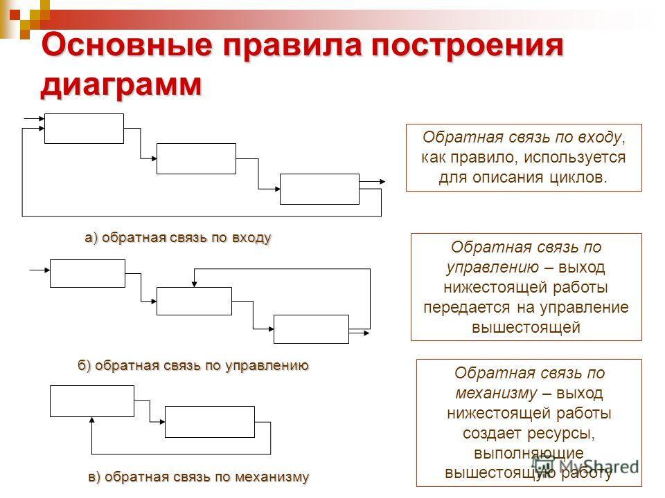 Основные правила построения диаграмм а) обратная связь по входу б) обратная связь по управлению Обратная связь по входу, как правило, используется для описания циклов. Обратная связь по управлению – выход нижестоящей работы передается на управление в