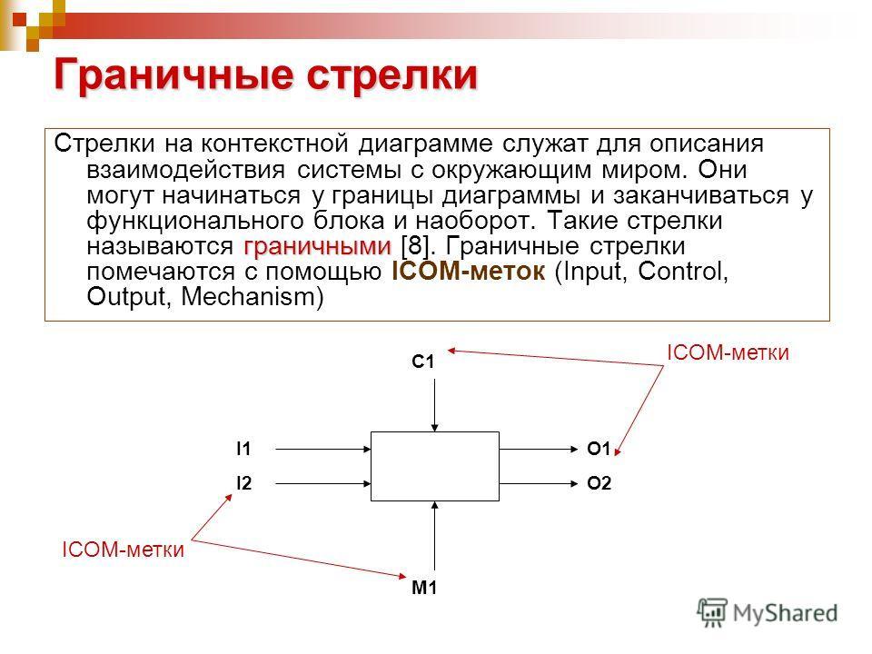 Граничные стрелки граничными Стрелки на контекстной диаграмме служат для описания взаимодействия системы с окружающим миром. Они могут начинаться у границы диаграммы и заканчиваться у функционального блока и наоборот. Такие стрелки называются граничн