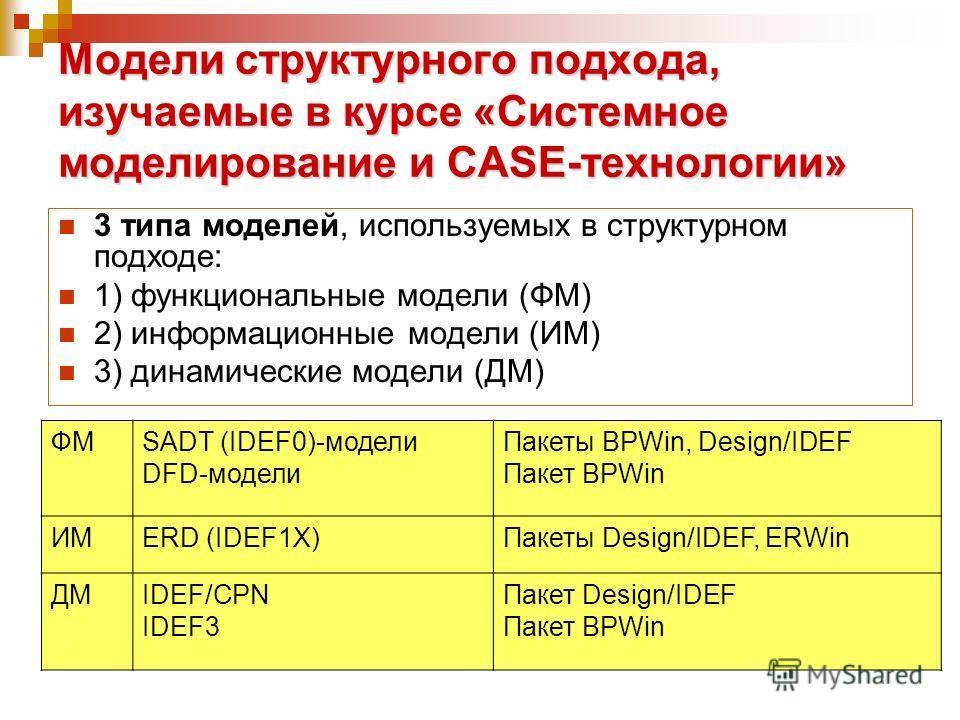 Модели структурного подхода, изучаемые в курсе «Системное моделирование и CASE-технологии» 3 типа моделей, используемых в структурном подходе: 1) функциональные модели (ФМ) 2) информационные модели (ИМ) 3) динамические модели (ДМ) ФМSADT (IDEF0)-моде