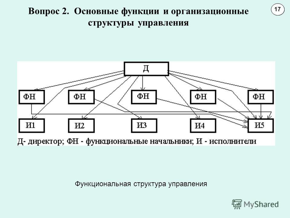 Вопрос 2. Основные функции и организационные структуры управления 1011 17 Функциональная структура управления