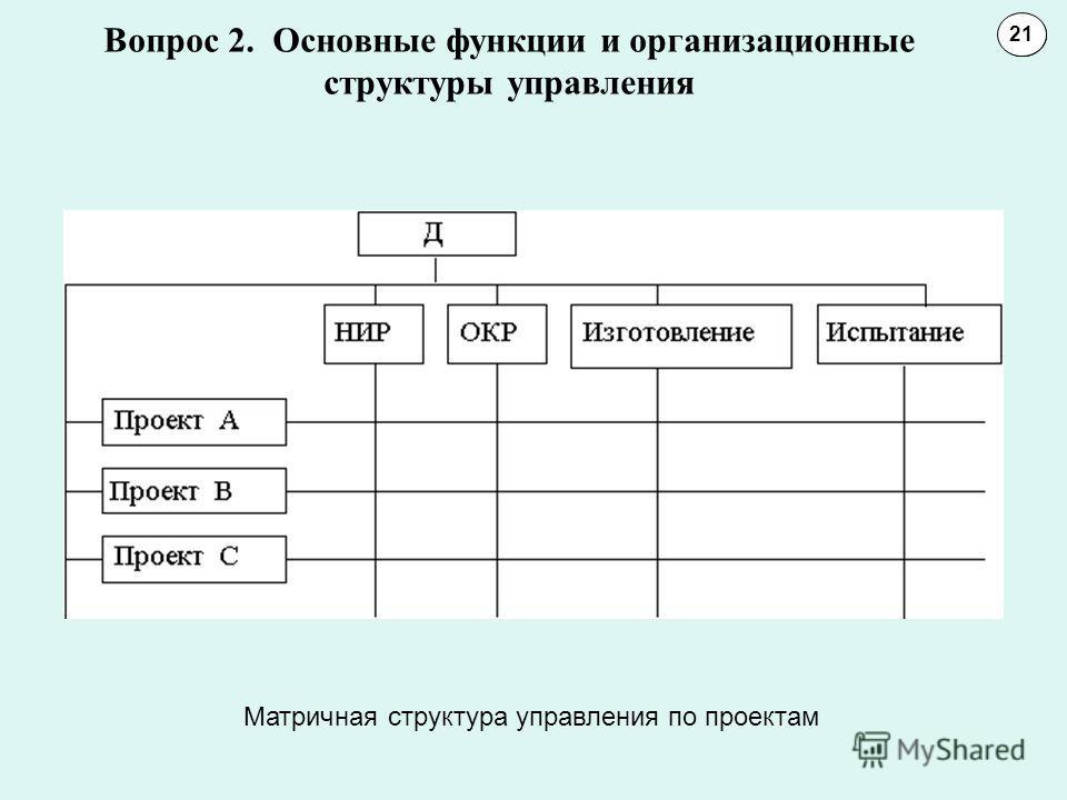 Вопрос 2. Основные функции и организационные структуры управления 1011 21 Матричная структура управления по проектам