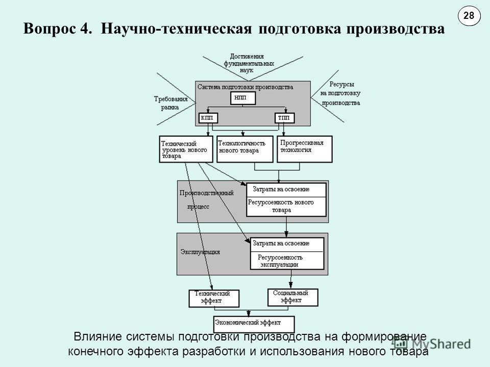Вопрос 4. Научно-техническая подготовка производства 1011 28 Влияние системы подготовки производства на формирование конечного эффекта разработки и использования нового товара