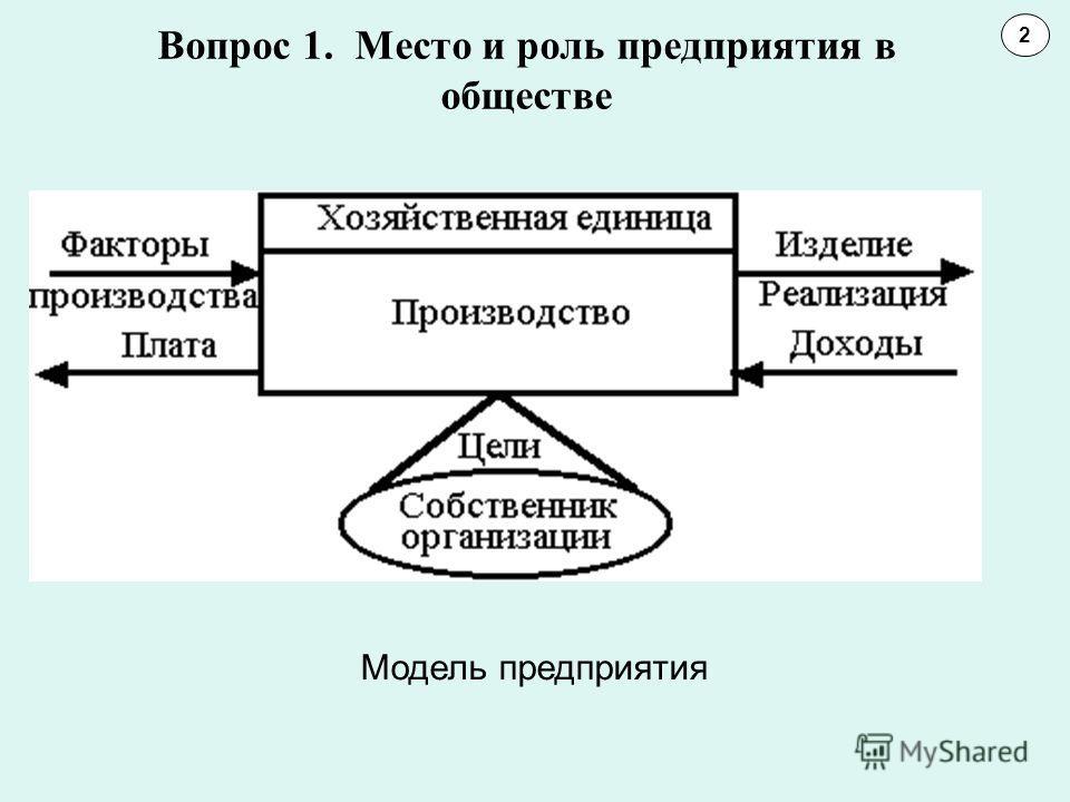 Вопрос 1. Место и роль предприятия в обществе 2 Модель предприятия