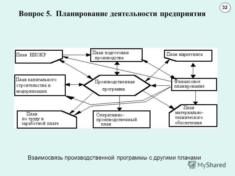 Вопрос 5. Планирование деятельности предприятия 1011 32 Взаимосвязь производственной программы с другими планами