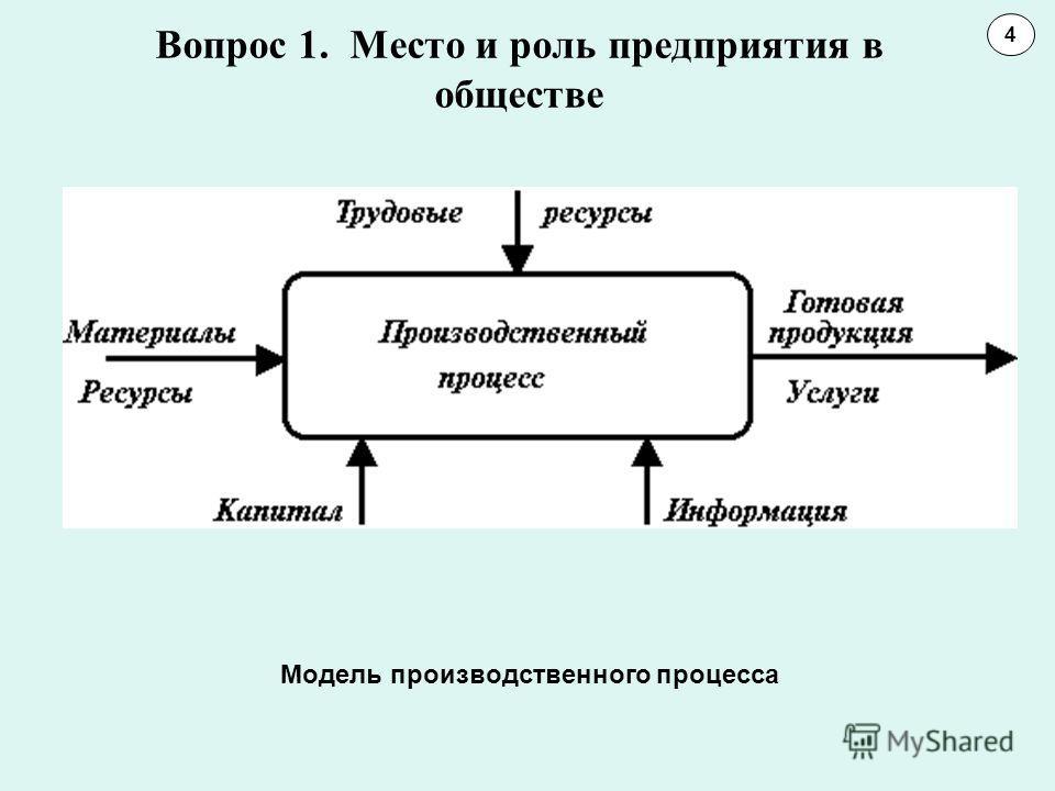 Вопрос 1. Место и роль предприятия в обществе 4 Модель производственного процесса