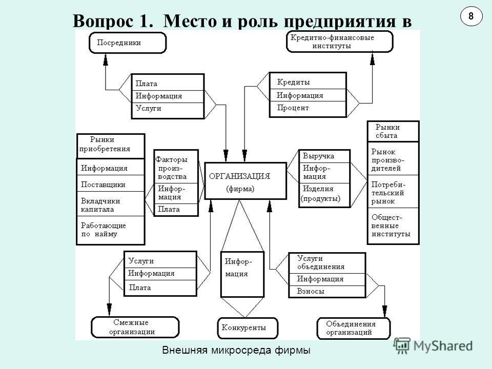 Вопрос 1. Место и роль предприятия в обществе 8 Внешняя микросреда фирмы