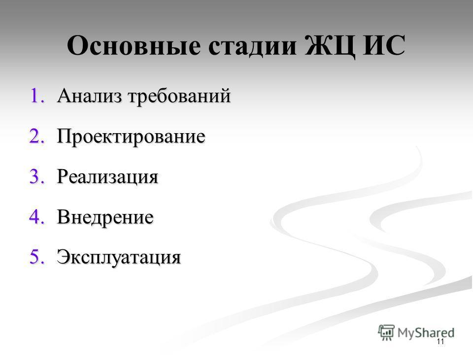11 Основные стадии ЖЦ ИС 1.Анализ требований 2.Проектирование 3.Реализация 4.Внедрение 5.Эксплуатация