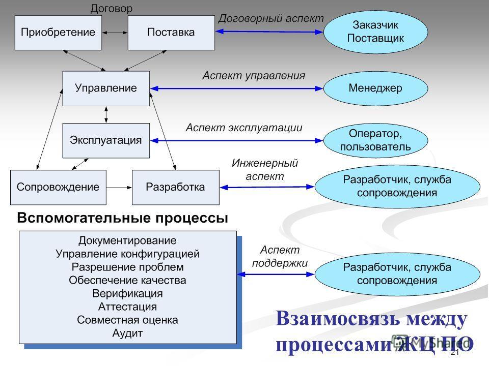21 Взаимосвязь между процессами ЖЦ ПО