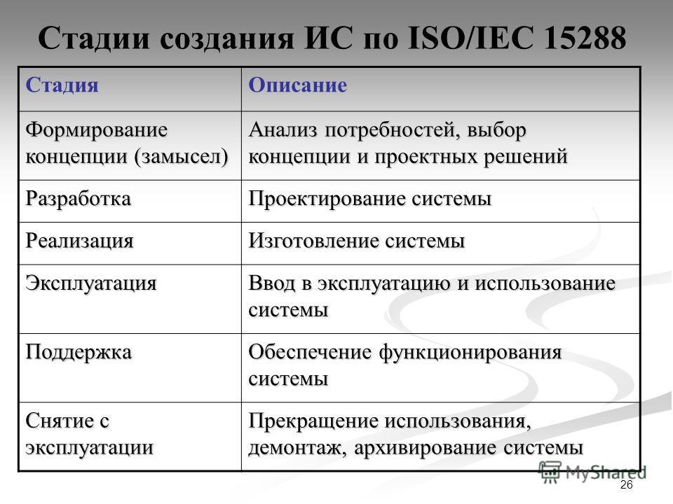 26 Стадии создания ИС по ISO/IEC 15288 СтадияОписание Формирование концепции (замысел) Анализ потребностей, выбор концепции и проектных решений Разработка Проектирование системы Реализация Изготовление системы Эксплуатация Ввод в эксплуатацию и испол
