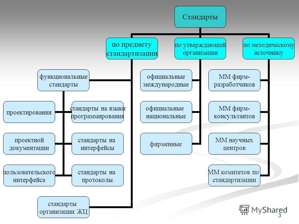 3 Стандарты по предмету стандартизации функциональные стандарты проектирования стандарты на языки программировани я проектной документации стандарты на интерфейсы пользовательского интерфейса стандарты на протоколы стандарты организации ЖЦ по утвержд