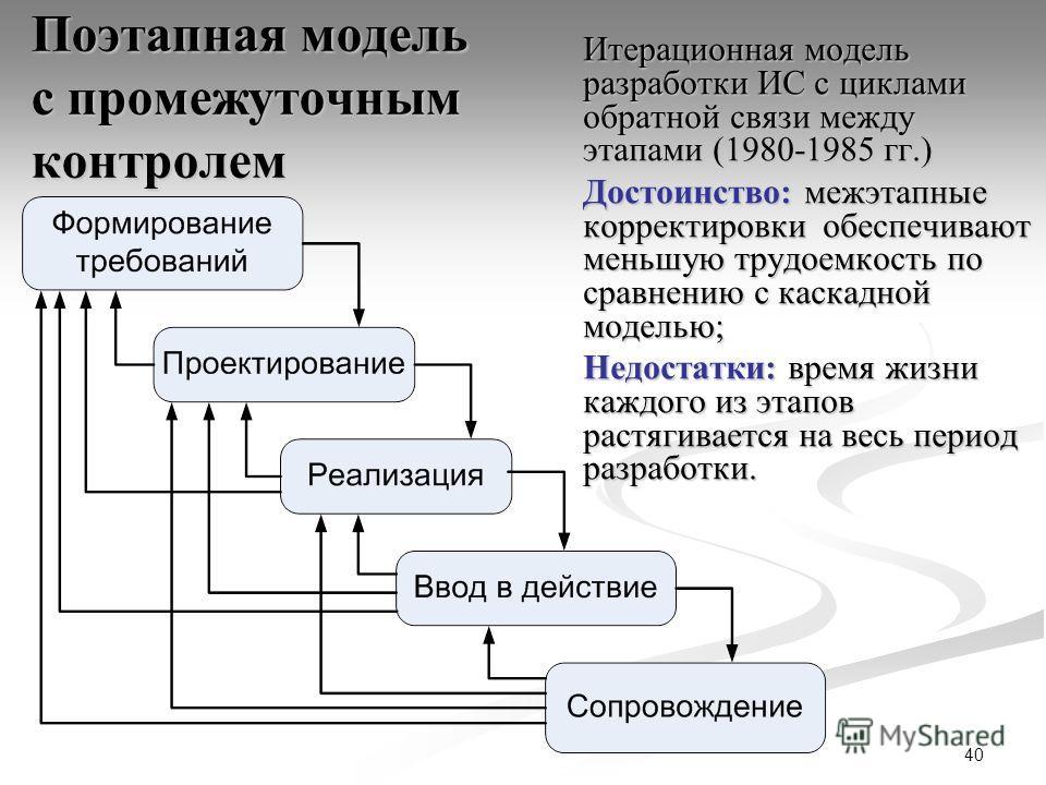 40 Поэтапная модель с промежуточным контролем Итерационная модель разработки ИС с циклами обратной связи между этапами (1980-1985 гг.) Достоинство: межэтапные корректировки обеспечивают меньшую трудоемкость по сравнению с каскадной моделью; Недостатк