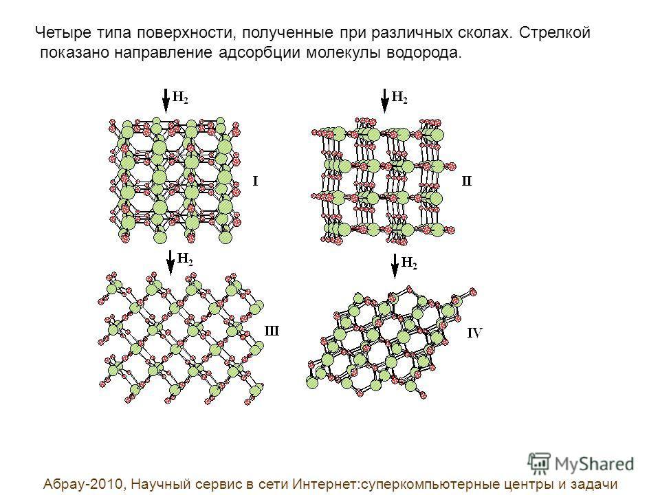 Четыре типа поверхности, полученные при различных сколах. Стрелкой показано направление адсорбции молекулы водорода. Абрау-2010, Научный сервис в сети Интернет:суперкомпьютерные центры и задачи
