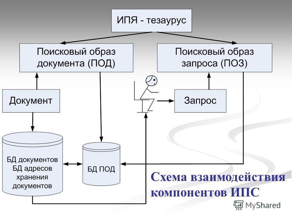 Схема взаимодействия компонентов ИПС