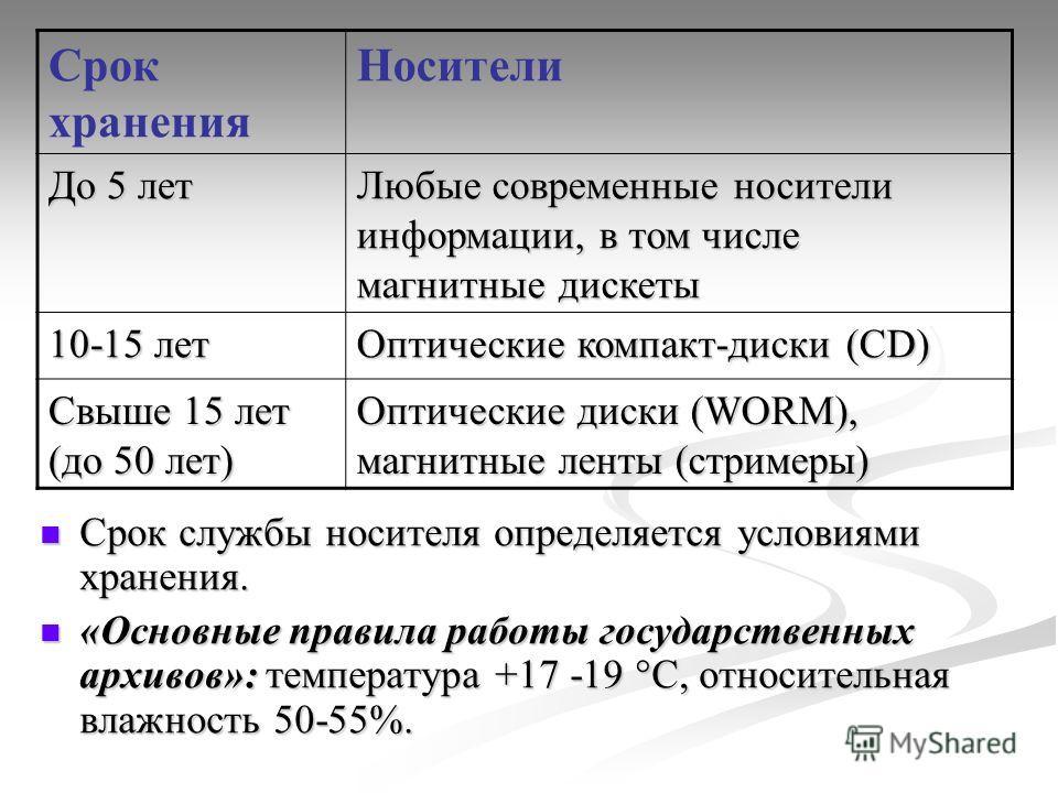 Срок хранения Носители До 5 лет Любые современные носители информации, в том числе магнитные дискеты 10-15 лет Оптические компакт-диски (CD) Свыше 15 лет (до 50 лет) Оптические диски (WORM), магнитные ленты (стримеры) Срок службы носителя определяетс