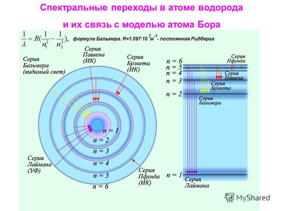 Спектральные переходы в атоме водорода и их связь с моделью атома Бора