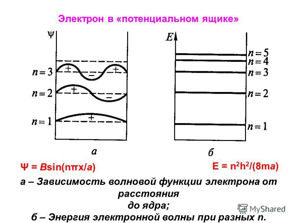 Электрон в «потенциальном ящике» а – Зависимость волновой функции электрона от расстояния до ядра; б – Энергия электронной волны при разных n. Ψ = Bsin(nπx/a) E = n 2 h 2 /(8ma)