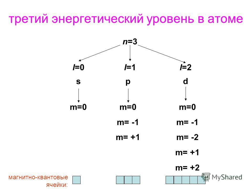третий энергетический уровень в атоме n=3 l=0l=1l=2 spd m=0 m= -1 m= +1 m=0 m= -1 m= -2 m= +1 m= +2 магнитно-квантовые ячейки: