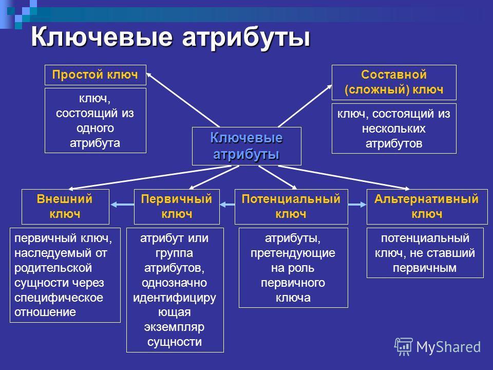 Ключевые атрибуты Составной (сложный) ключ ключ, состоящий из нескольких атрибутов Простой ключ ключ, состоящий из одного атрибута Внешний ключ первичный ключ, наследуемый от родительской сущности через специфическое отношение Первичный ключ атрибут