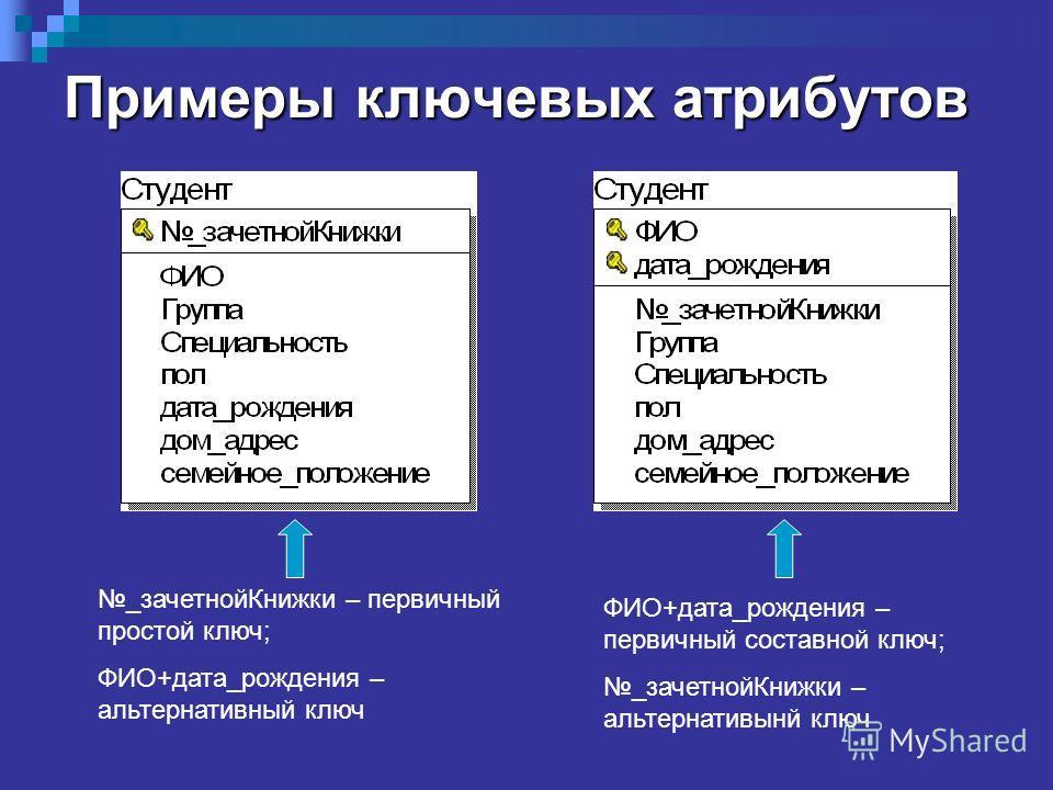 Примеры ключевых атрибутов _зачетнойКнижки – первичный простой ключ; ФИО+дата_рождения – альтернативный ключ ФИО+дата_рождения – первичный составной ключ; _зачетнойКнижки – альтернативынй ключ