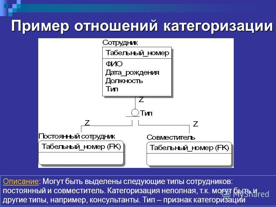 Пример отношений категоризации Описание: Могут быть выделены следующие типы сотрудников: постоянный и совместитель. Категоризация неполная, т.к. могут быть и другие типы, например, консультанты. Тип – признак категоризации