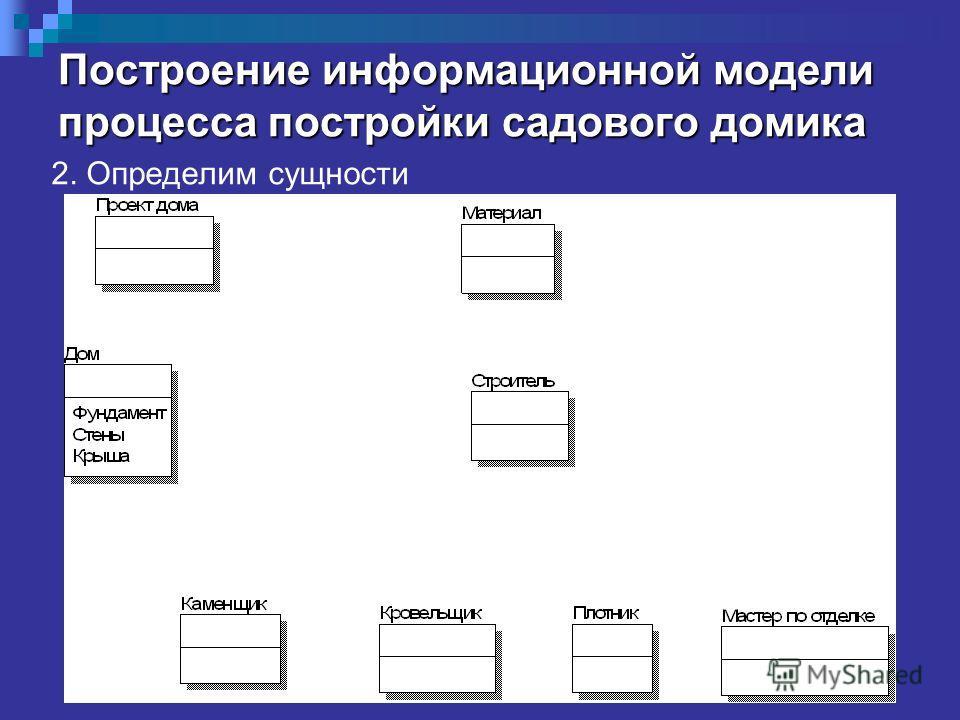 Построение информационной модели процесса постройки садового домика 2. Определим сущности