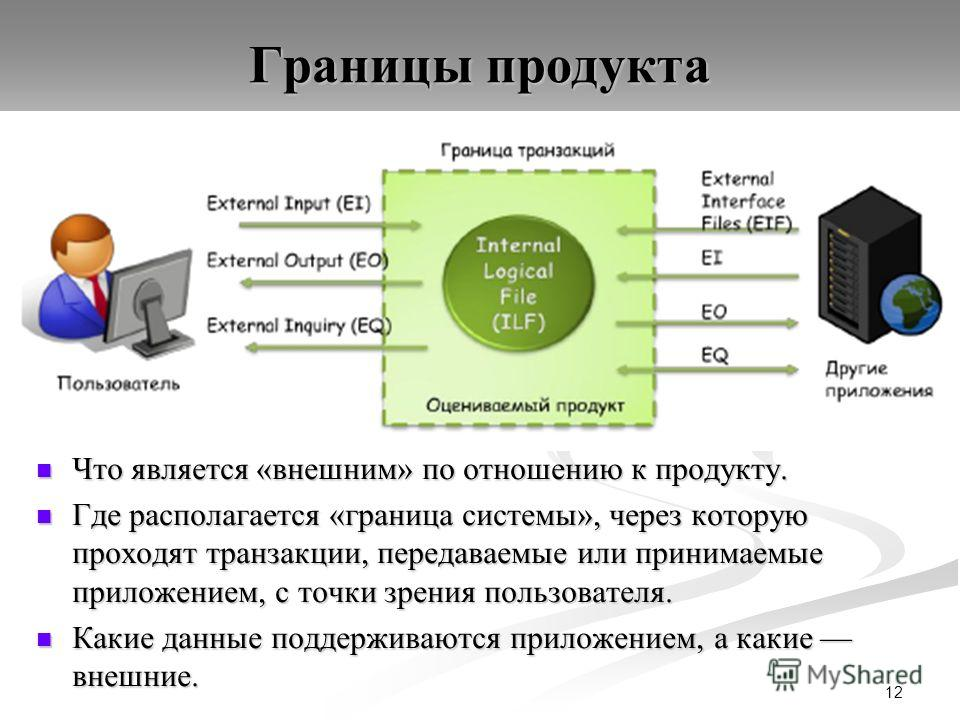 Границы продукта Что является «внешним» по отношению к продукту. Что является «внешним» по отношению к продукту. Где располагается «граница системы», через которую проходят транзакции, передаваемые или принимаемые приложением, с точки зрения пользова