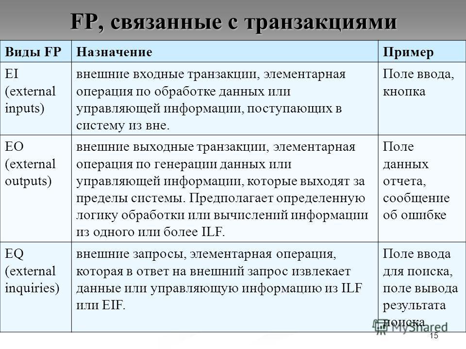 15 FP, связанные с транзакциями Виды FPНазначениеПример EI (external inputs) внешние входные транзакции, элементарная операция по обработке данных или управляющей информации, поступающих в систему из вне. Поле ввода, кнопка EO (external outputs) внеш