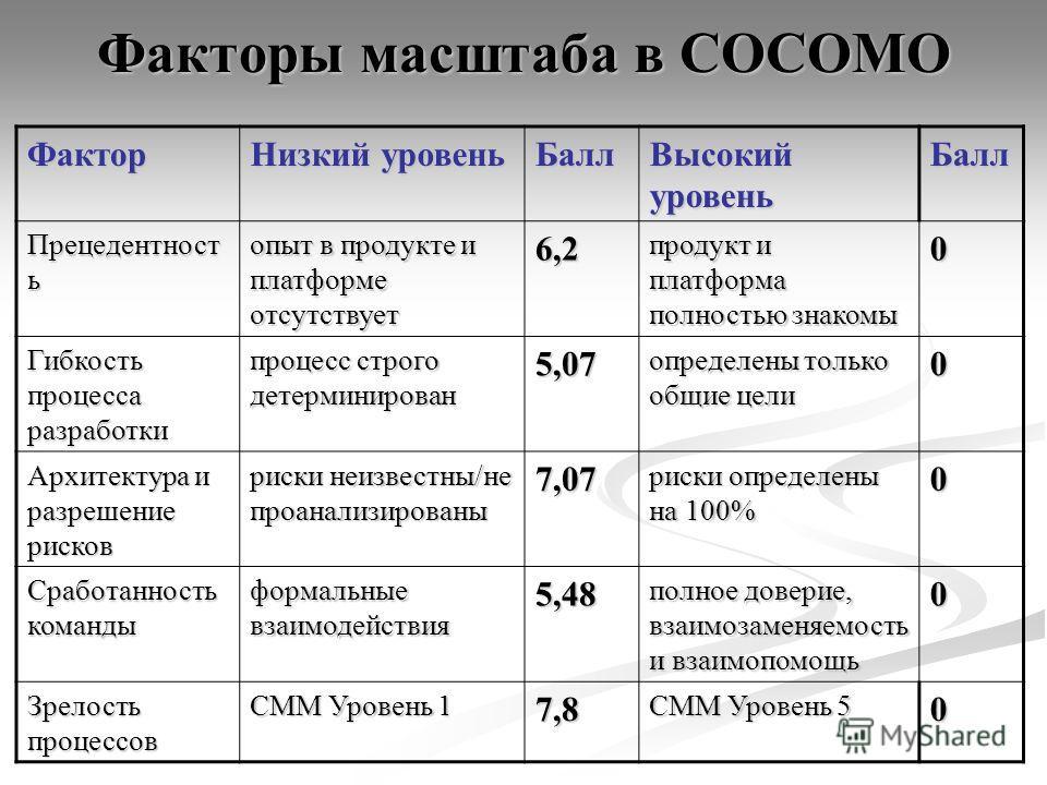 Факторы масштаба в COCOMO Фактор Низкий уровень Балл Высокий уровень Балл Прецедентност ь опыт в продукте и платформе отсутствует 6,2 продукт и платформа полностью знакомы 0 Гибкость процесса разработки процесс строго детерминирован 5,07 определены т