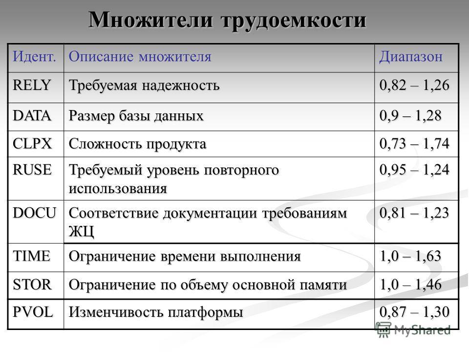 Множители трудоемкости Идент. Описание множителя Диапазон RELY Требуемая надежность 0,82 – 1,26 DATA Размер базы данных 0,9 – 1,28 CLPX Сложность продукта 0,73 – 1,74 RUSE Требуемый уровень повторного использования 0,95 – 1,24 DOCU Соответствие докум
